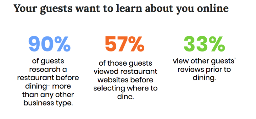 Data on how people look up for restaurants online.